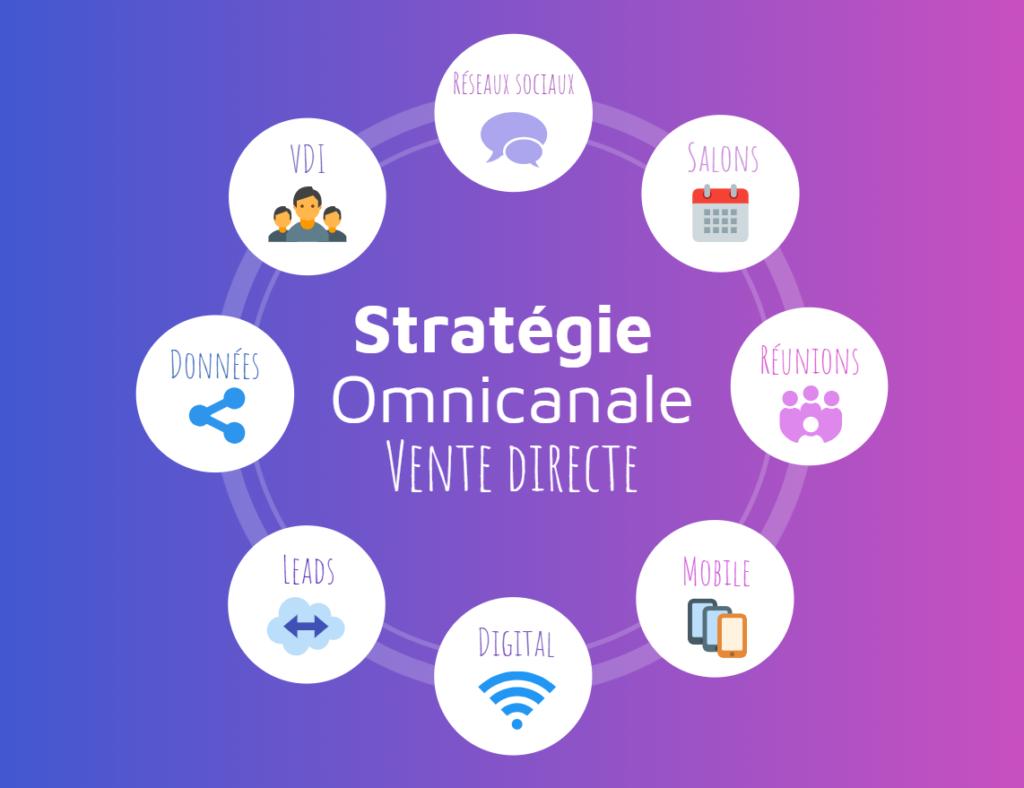 Vente directe et stratégie omnicanale : une combinaison essentielle ?